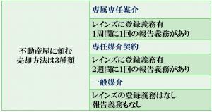 媒介契約2